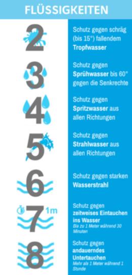 IP Schutzklassen - Wasser